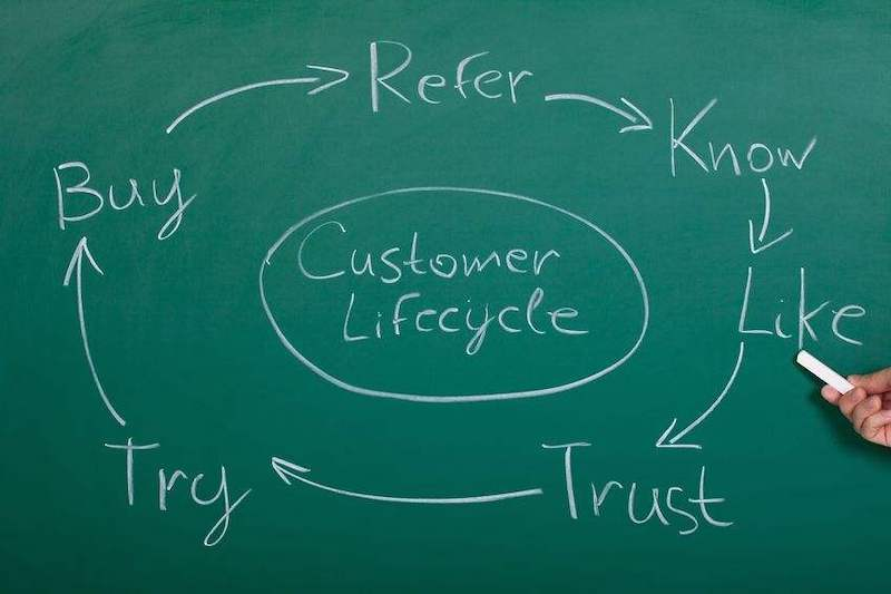 Complete Customer Lifecycle Lead Nurturing with CRM Software