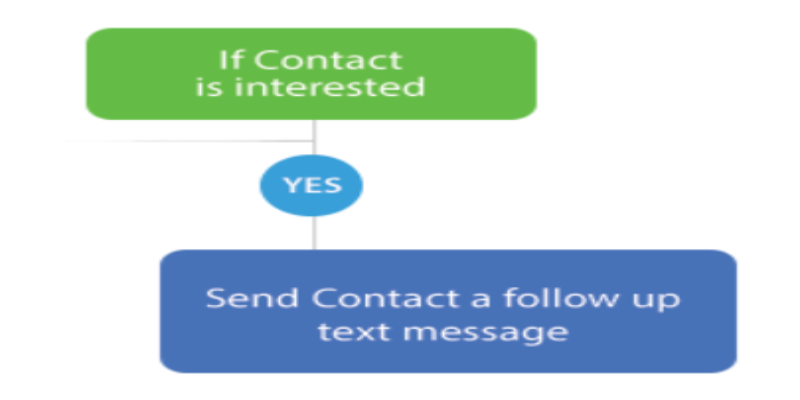 Email Marketing Gets Even Better with BigContacts