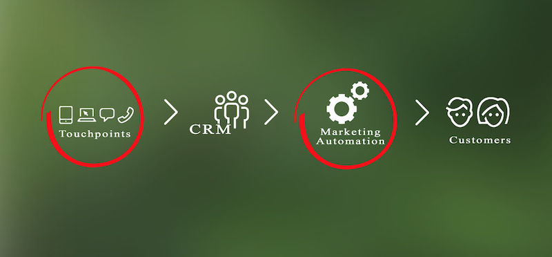 4 Top of the Funnel Lead Nurturing  Best Practices with CRM Software