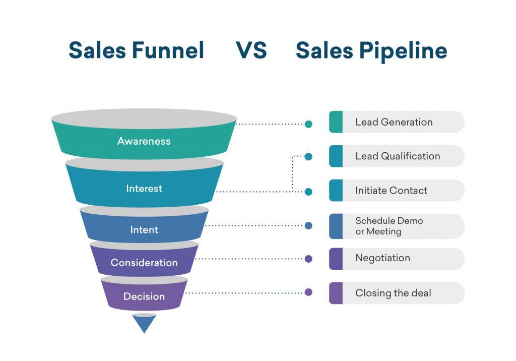 sales funnel vs sales pipeline