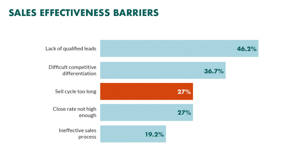 the biggest barriers to sales effectiveness